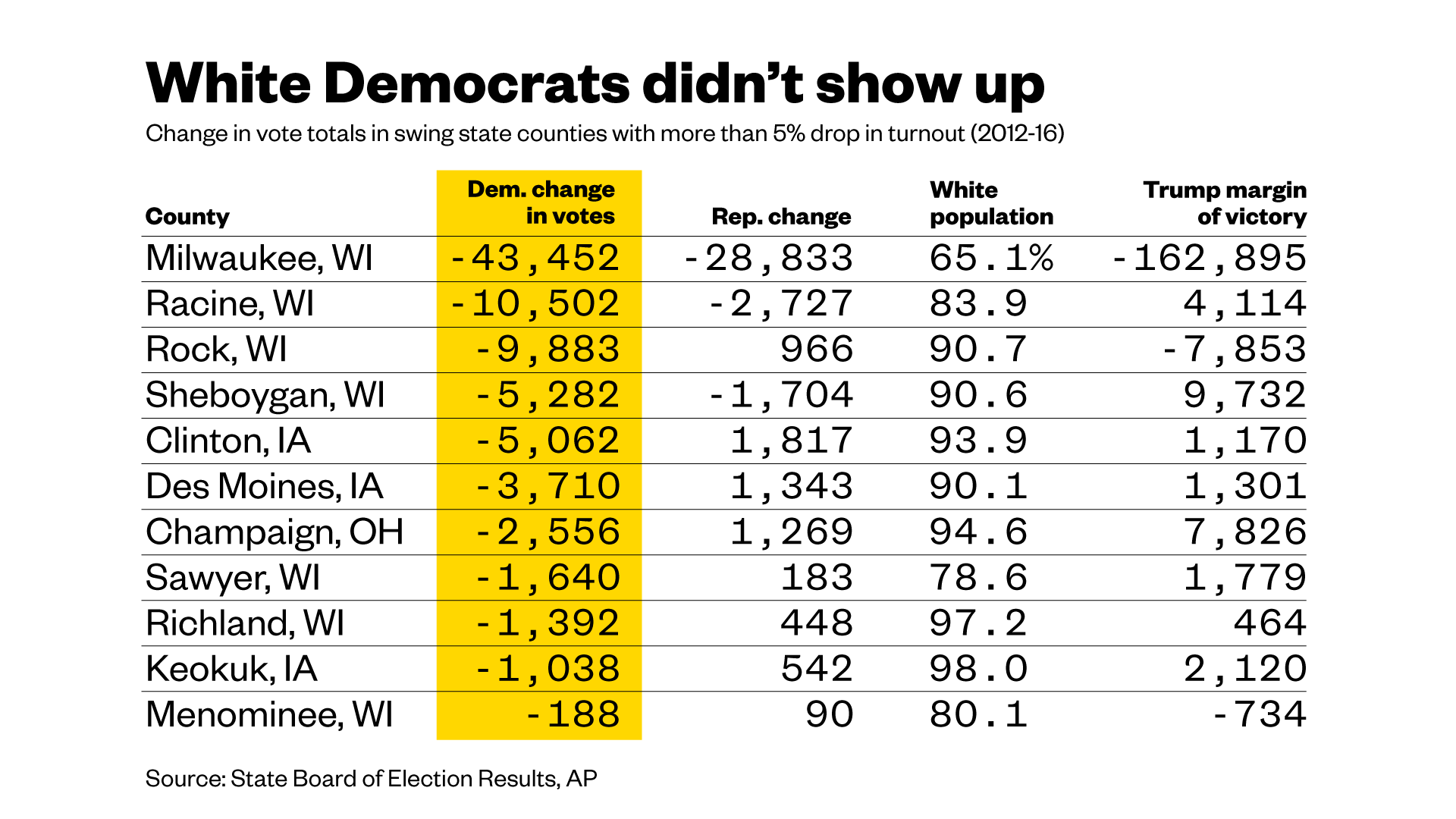 Hillary Clinton Lost In Key States Where White Democrats Didn T Bother To Vote Vice News