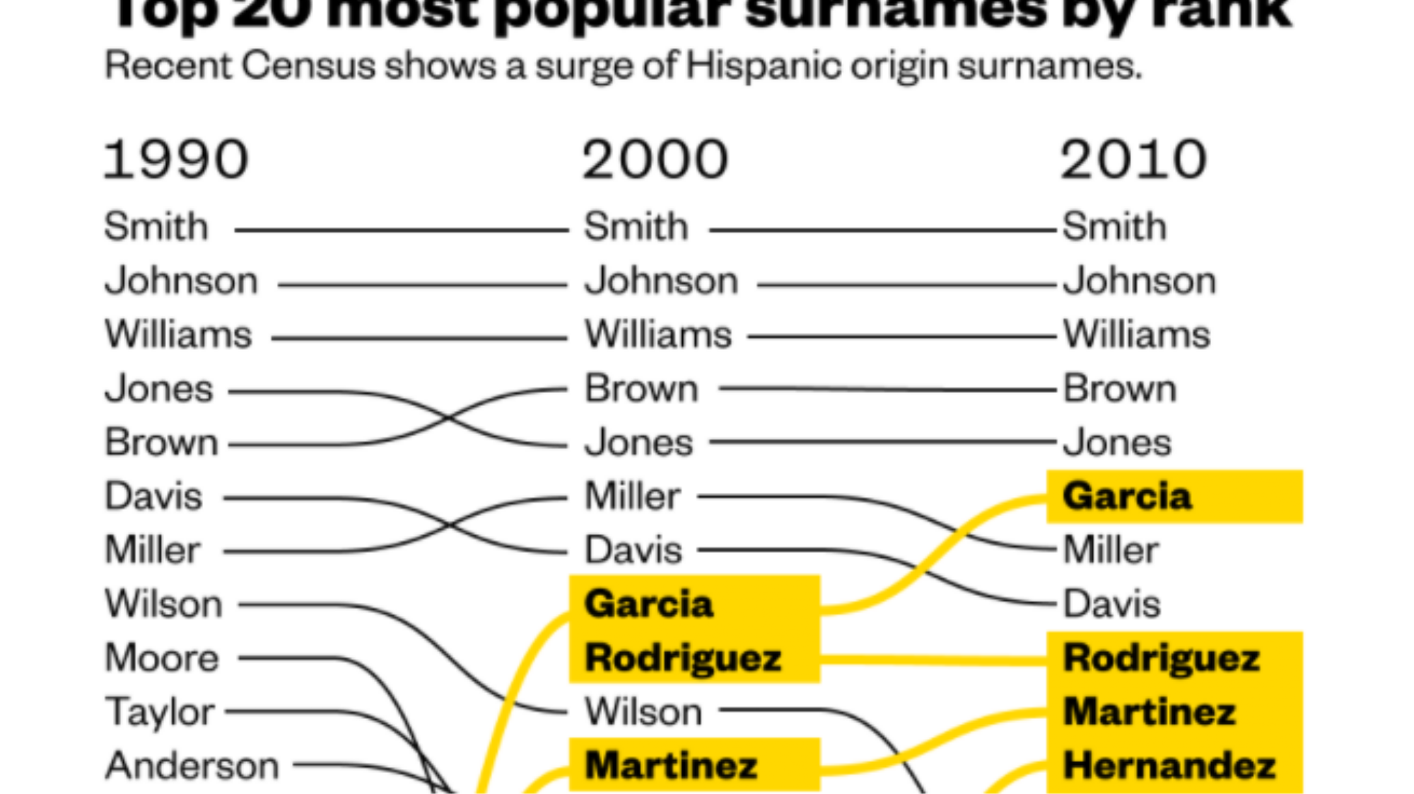 Garcia is now the sixth-most-common surname in the U S  - VICE
