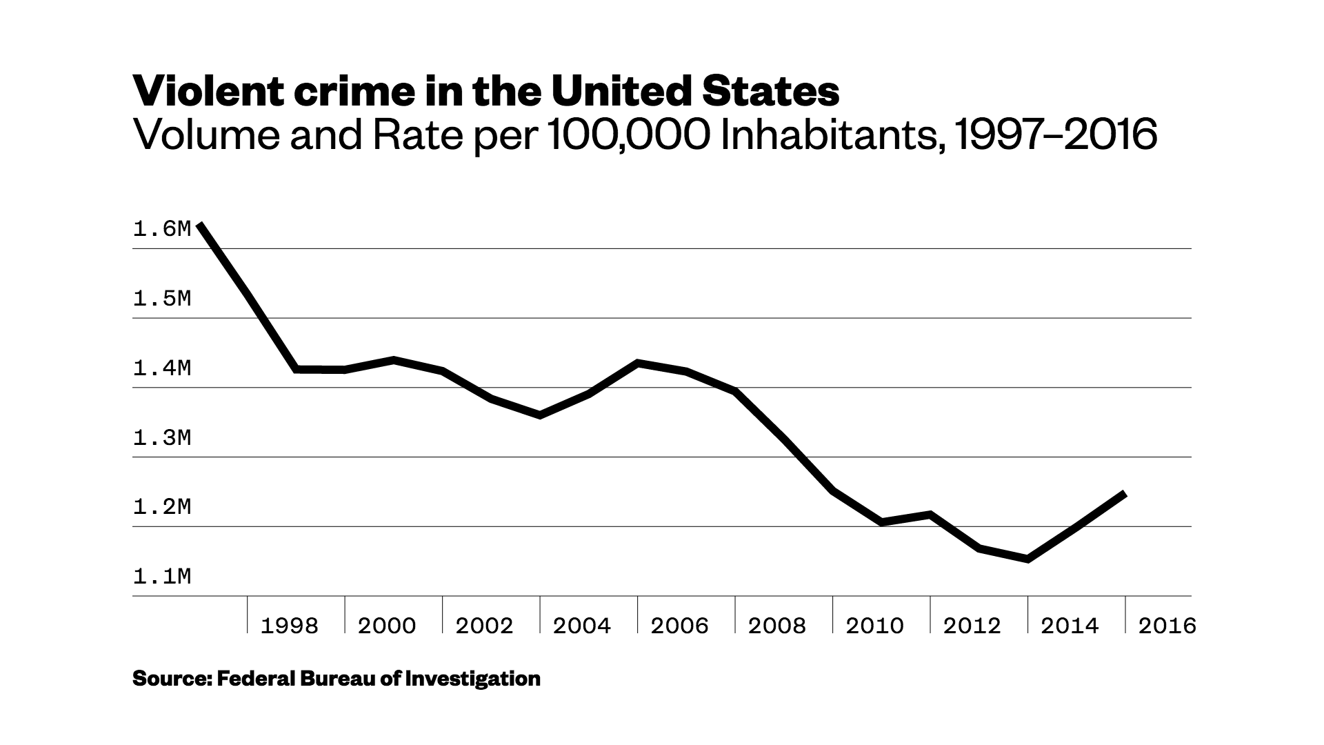 crime rate fluctuation The level of unemployment (criminal opportunity) is expected to be negatively associated with fluctuations in crime rates while the change in level of unemployment (crime motivation) is anticipated to be positively associated with fluctuations in crime rates.